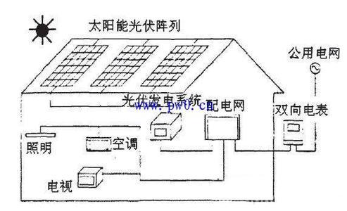 太阳能光伏组件列阵